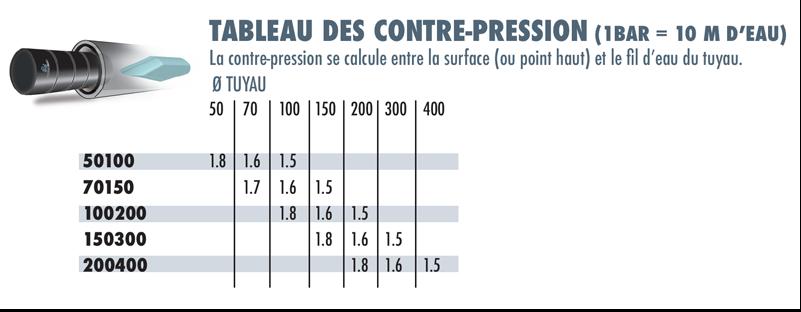 tableau-des-contre-pression-obturateurs-courts-simples-by-pass