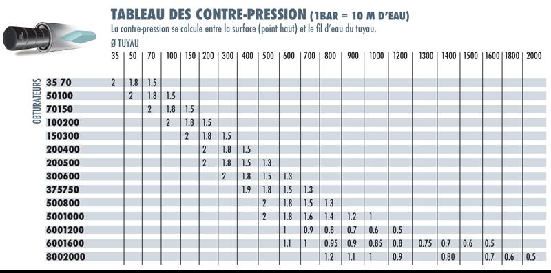 tableau-des-contre-pression-obturateurs-standards-simples-by-pass